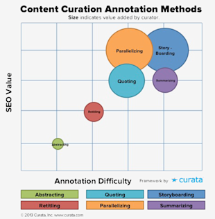 6 Content Curation Templates for Content Annotation image annotation Curata