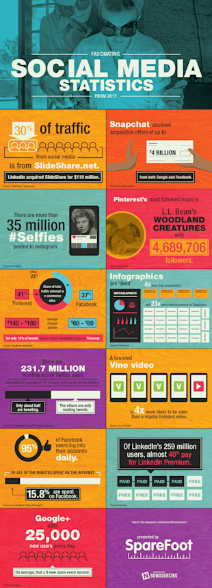 The Mind Boggling Social Media Statistics From 2013 (Infographic) image sparefoot social