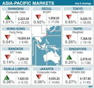 Closings for 10 Asia-Pacific stock markets Friday
