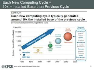 Mary Meeker's 2014 Internet Trends Report image slide4 600x450