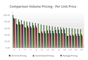 3 Ways to Handle a Volume Pricing Model image all2