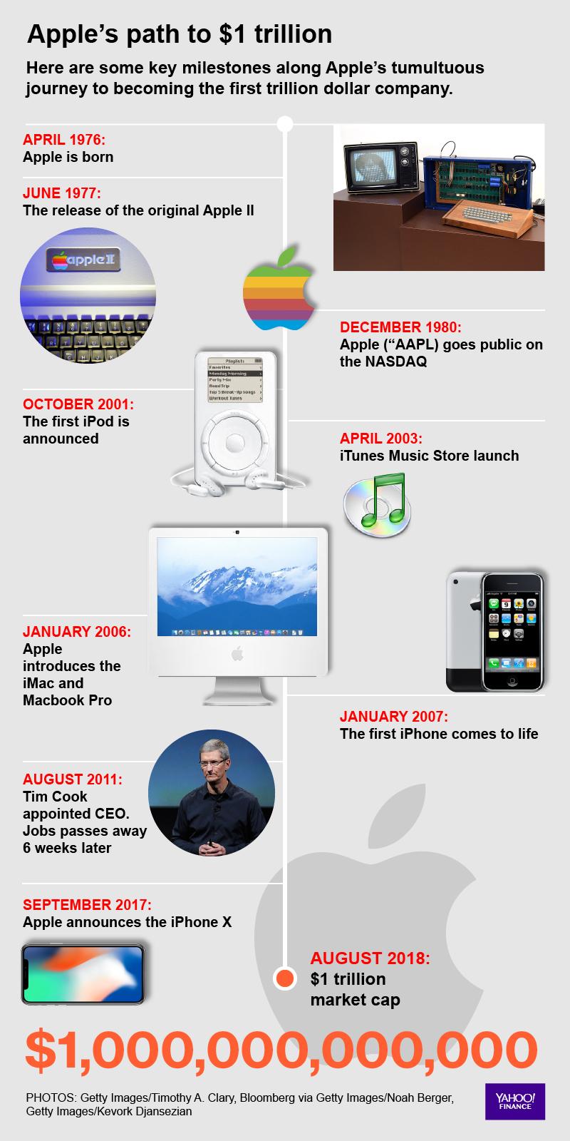 apple is worth 1 trillion