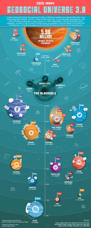 The Geosocial Universe 3.0 (Infographic) image JESS3 GeosocialUniverse323