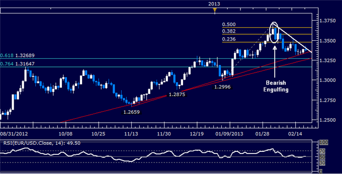 Forex_EURUSD_Technical_Analysis_02.20.2013_body_Picture_5.png, EUR/USD Technical Analysis 02.20.2013