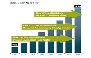 451 Research: Cloud Enabling Technologies Revenue Will Reach $22.6B By 2016 image Figure 7