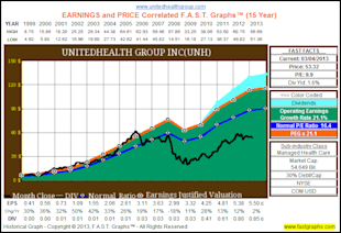 UnitedHealth Group Inc: Fundamental Stock Research Analysis image UNH12