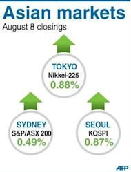 Asian markets mostly climbed, with hopes rising for a new round of stimulus from the US and European central banks, but profit-taking reversed earlier gains in Hong Kong