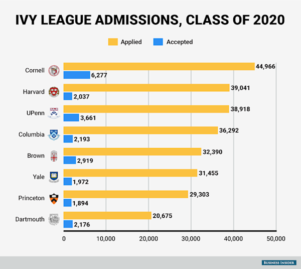 Ranked Ivy League Universities From Most To Least