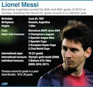 Graphic factfile on Barcelona football superstar Lionel Messi, who broke the record for number of goals scored in a calendar year when he hit his 85th and 86th goals of 2012 on December 9