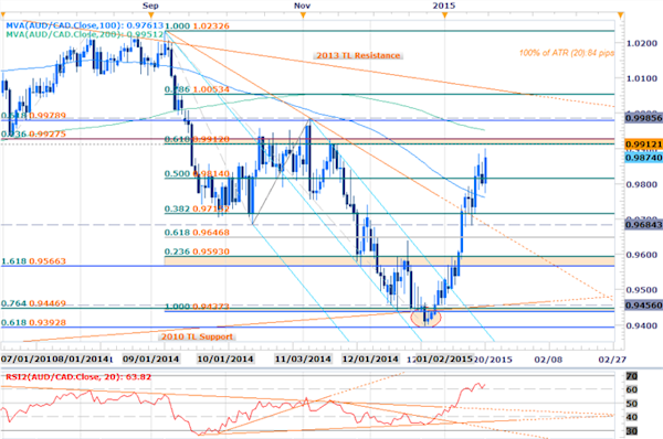 AUDCAD Long Scalp Bias at Risk Ahead of 9928 Resistance ...