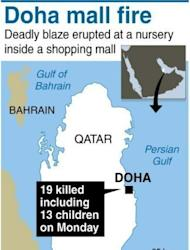 Map locating Doha in Qatar where 19 people died in a fire at a busy shopping centre. Qatar has ordered the arrest of five people involved in the management of a Doha shopping mall ravaged by a fire in which 19 people, mainly children, were killed, the state news agency reported