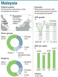 Graphic fact file on Malaysia, ahead of Sunday's general election