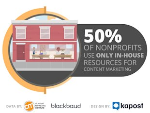 3 Stats That Prove Nonprofits Struggle to Keep Up with Content image blackbaud stat 2
