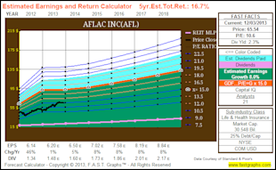 Aflac: Still Cheap Despite The Recent Price Run Up image AFL3