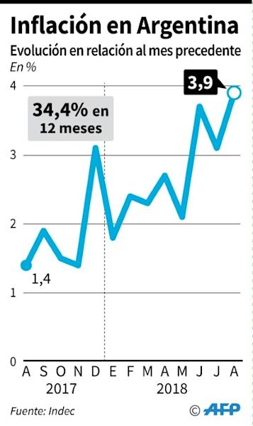 Evolución mensual de la inflación en Argentina