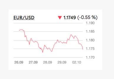 Rally dell'USD dopo l'incertezza nell'UE e la svolta della Fed