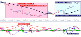 Three_Simple_Strategies_for_Trading_MACD_body_Picture_8.png, Learn Forex:  Three Simple Strategies for Trading MACD