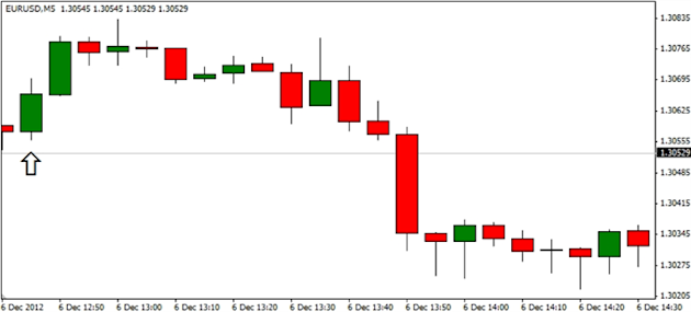 Forex_EURUSD-_Trading_the_European_Central_Bank_ECB_Rate_Decision_body_ScreenShot159.png, Forex: EURUSD- Trading the European Central Bank (ECB) Rate Decision