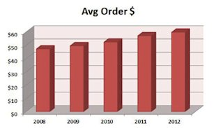 Are Your Marketing Dollars Buying Customers or Just Borrowing Them? image buying customers average orders