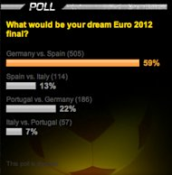 Poll results on our Euro site.