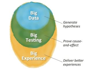 3 Big CMO Worthy Benefits of Landing Pages image big data test cex 600