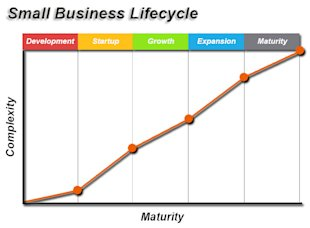 What Are The Stages of a Business Lifecycle and Its Challenges? image Small Business Lifecycle5