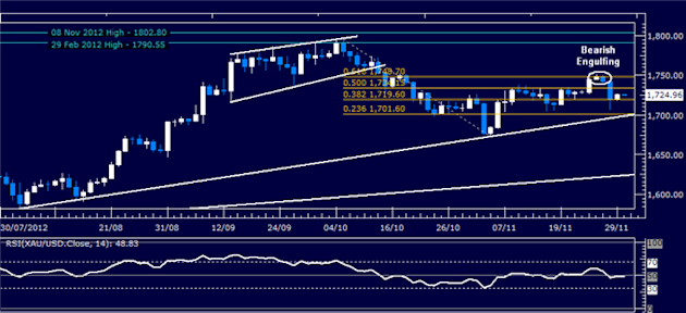 Forex_Analysis_US_Dollar_Holds_Support_Even_as_SP_500_Rallies_body_Picture_2.png, Forex Analysis: US Dollar Holds Support Even as S&P 500 Rallies
