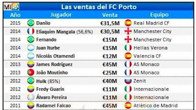 Danilo's €31.5m switch to Real Madrid brings Porto's sales up to €600m since 2004