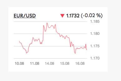 USD in diffuso rialzo prima dei verbali del FOMC