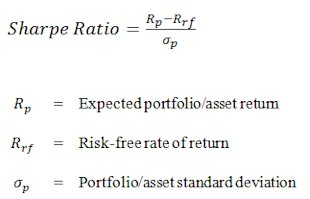 Mathematical formula for calculating the Sharpe Ratio.