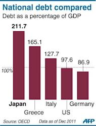 Graphic comparing Japan's debt-to-GDP ratio with select countries. A bill to double Japan's sales tax and partially plug its gaping debt hole cleared its final parliamentary hurdle in a triumph for the prime minister that could ultimately also cost him his job