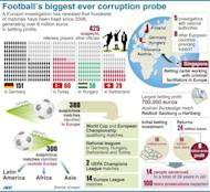 Graphic showing facts and figures of Europol's investigation into corruption in football