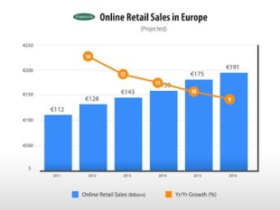 Why Focus on 2014 Now? image online retail sales Europe