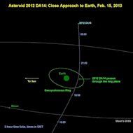 Discovered by the LaSagra observatory in southern Spain, the asteroid 2012 DA14 will pass within about 3.5 Earth radii of the Earth's surface on February 15, 2013.