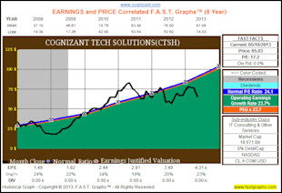 My Top 10 Fairly Valued Fast Growing Stocks image CTSH3