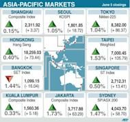 Asian markets climbed and the euro clawed back some of its losses as dealers took a breather from a recent heavy sell-off caused by concerns over the eurozone