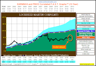 Lockheed Martin Corp: Fundamental Stock Research Analysis image LMT1