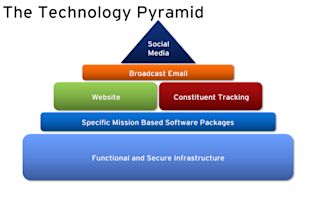 Are You Sure Your Nonprofit is Ready for Social Media? image Idealware The Technology Pyramid 16453911
