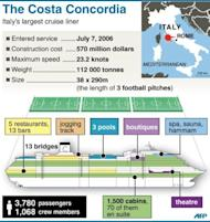 Factfile on the Italian cruise liner Costa Concordia