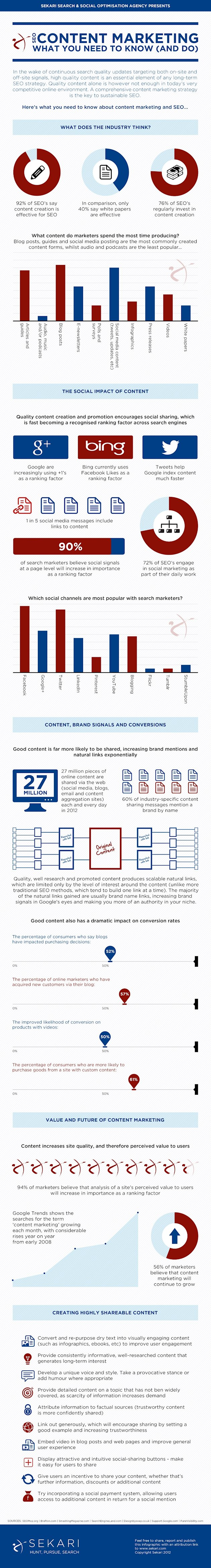 Content Marketing For SEO [Infographic] image content marketing for seo what you need to know