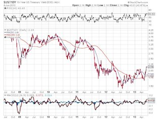 Institutions Already Shifting Their Investments; Should Investors Follow Suit? image 10 Year US Treasury Yield Chart8