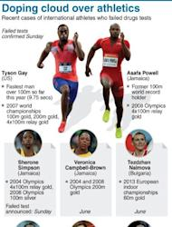 Graphic listing prominent international sprinters caught doping in recent months. American Tyson Gay and Jamaican Asafa Powell are the latest top athletes to fail drug tests. Tyson Gay and Asafa Powell, two of the four fastest men in history, sent shockwaves through the blue riband 100m when both men failed drug tests