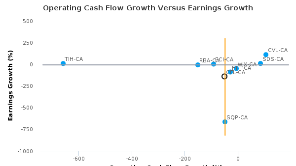 Canadian Equipment Rentals Corp. :CFL-CA: Earnings Analysis: Q2, 2016 By the Numbers : August 24, 2016