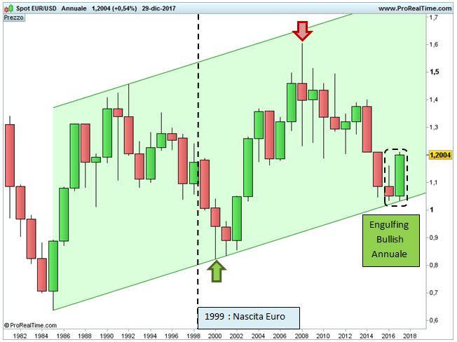 Euro-Dollaro: potenziale bottom di lungo termine