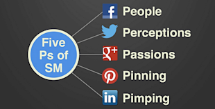 The 5 P's of Social Media Framework image five ps