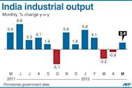 Graphic charting India's monthly industrial output. An aggressive series of domestic interest rate increases to counter stubborn inflation along with a deteriorating world economy has undermined the once booming economic giant