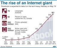 Graphic charting the rising number of Facebook users. The Internet giant is expected to debut on the tech-heavy Nasdaq stock market on May 18