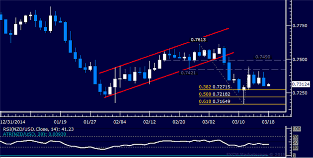 NZD/USD Technical Analysis: Consolidation Sub-0.75 Continues