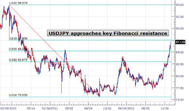 forex_japanese_yen_timing_a_buy_body_Picture_8.png, Forex Analysis: Japanese Yen Tumbles - Good Time to Buy USDJPY?