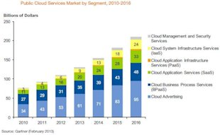 Gartner Predicts Infrastructure Services Will Accelerate Cloud Computing Growth image figure2